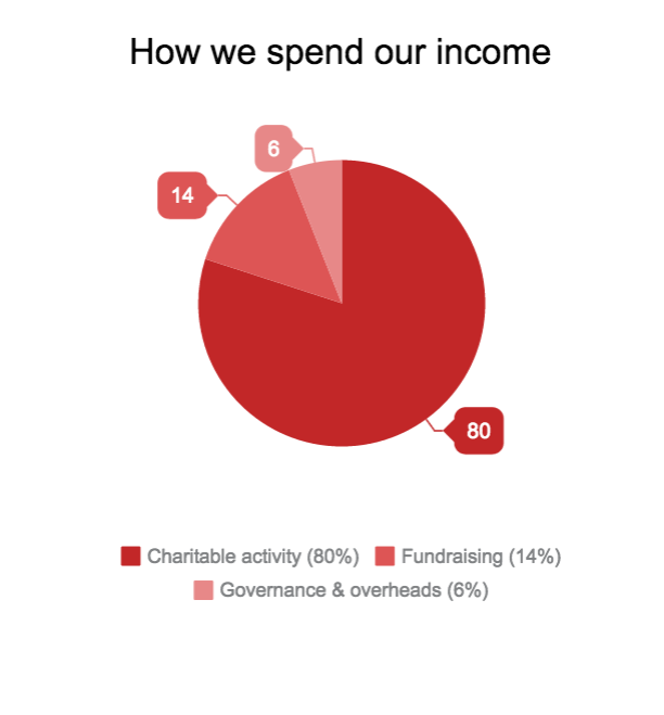 how-we-spend-our-income